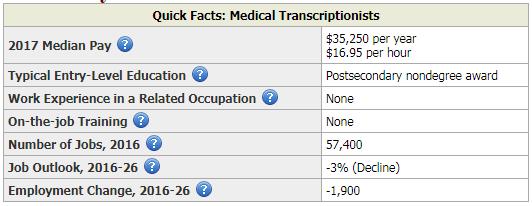 Medical transcription. Medical transcriptionist salary. Medical Transcription jobs.